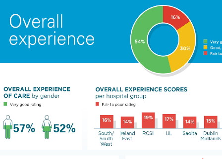 patient experience survey