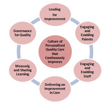 Outpatients Quality Improvement Programme 2016 - Cork ...