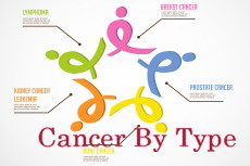 cancer by type
